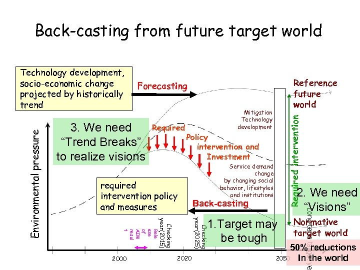 Back-casting from future target world Required Mitigation Technology development Required intervention 3. We need