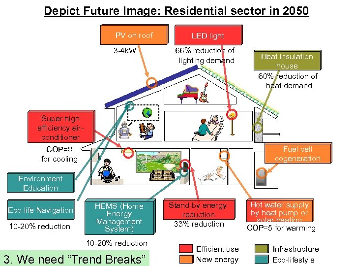 Depict Future Image: Residential sector in 2050 PV on roof 3 -4 k. W
