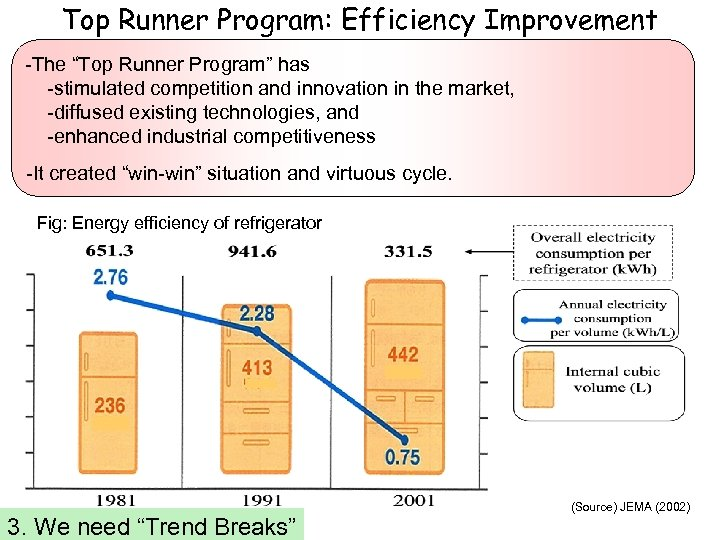 "Top Runner Program: Efficiency Improvement -The ""Top Runner Program"" has -stimulated competition and innovation"