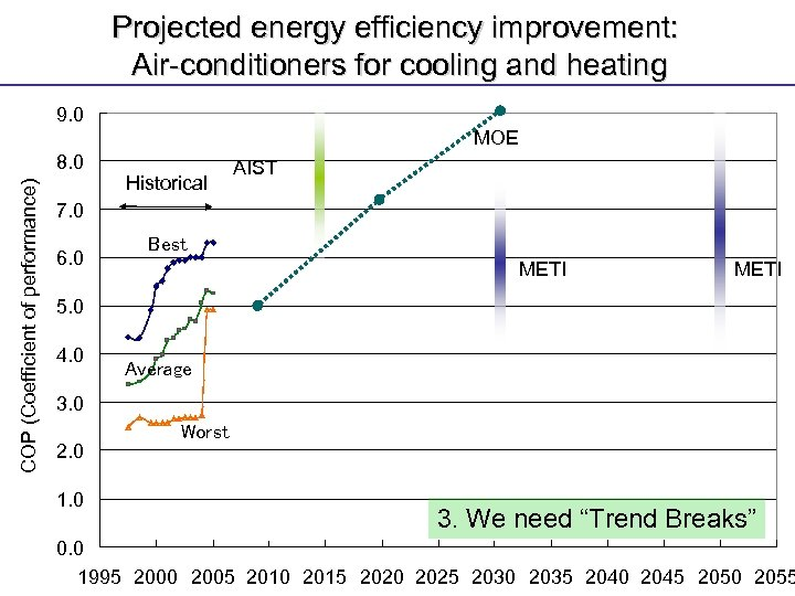 Projected energy efficiency improvement: Air-conditioners for cooling and heating 9. 0 MOE COP (Coefficient