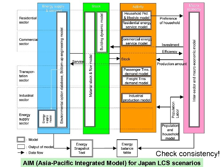 Check consistency! AIM (Asia-Pacific Integrated Model) for Japan LCS scenarios