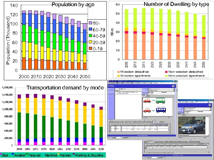 140 Population by age Population (Thousand) 120 8060 -79 40 -59 20 -39 0
