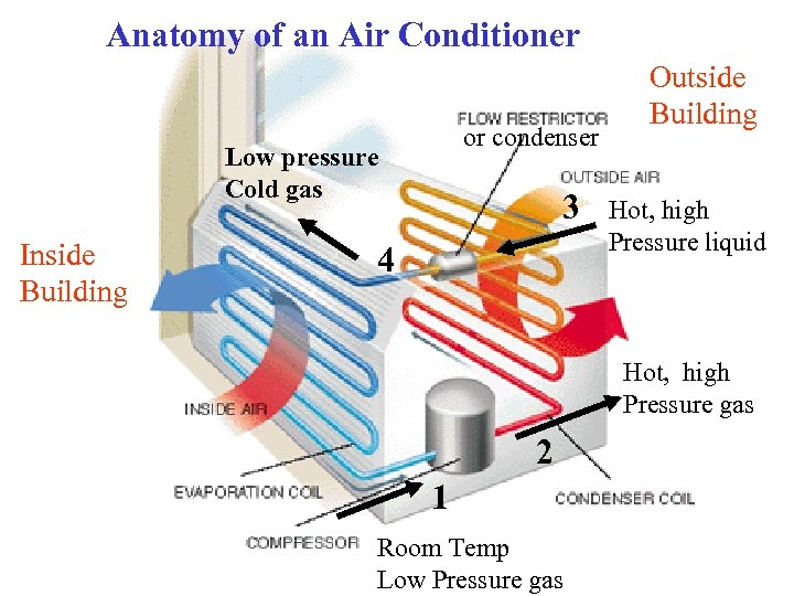 Anatomy of an Air Conditioner or condenser Low pressure Cold gas Inside Building 3