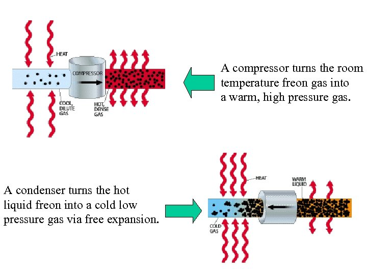 A compressor turns the room temperature freon gas into a warm, high pressure gas.