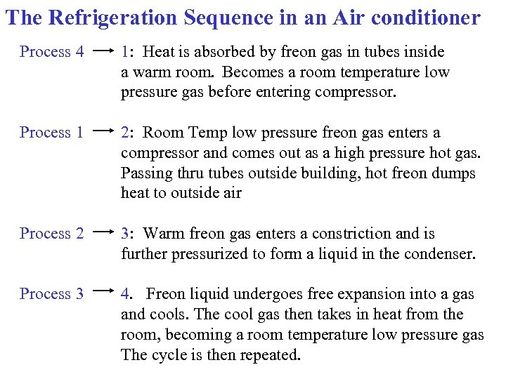 The Refrigeration Sequence in an Air conditioner Process 4 1: Heat is absorbed by