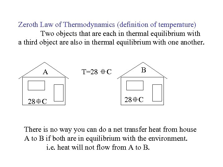 Zeroth Law of Thermodynamics (definition of temperature) Two objects that are each in thermal