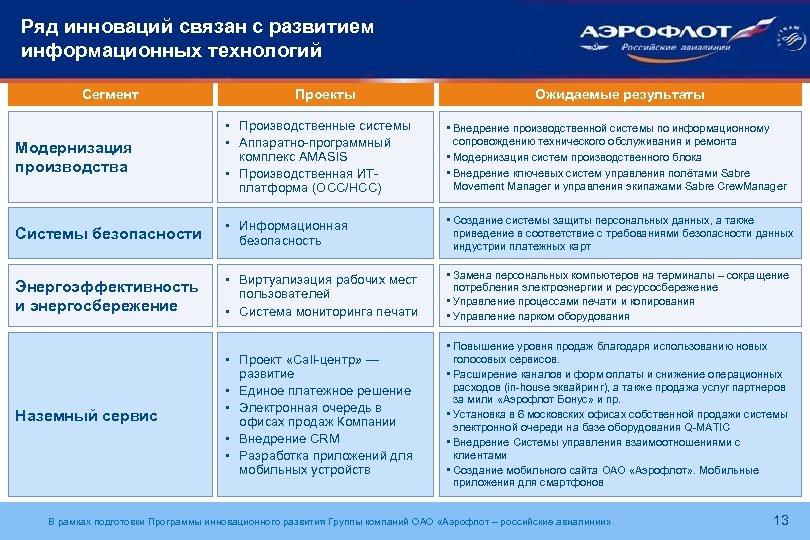 Ряд инноваций связан с развитием информационных технологий Сегмент Проекты Ожидаемые результаты Модернизация производства •