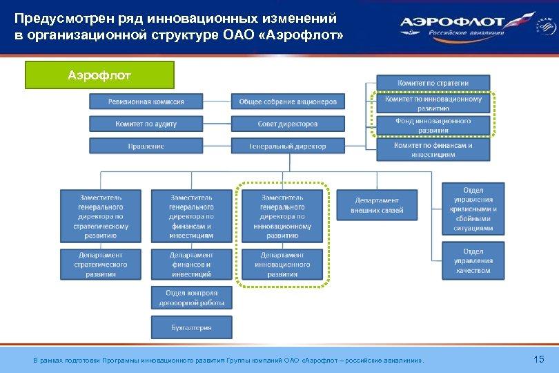 Предусмотрен ряд инновационных изменений в организационной структуре ОАО «Аэрофлот» Аэрофлот В рамках подготовки Программы