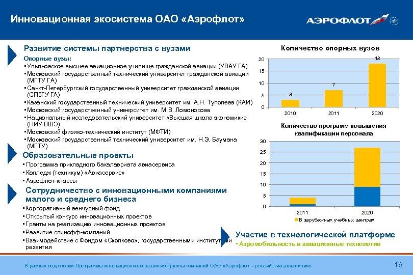Инновационная экосистема ОАО «Аэрофлот» Развитие системы партнерства с вузами Опорные вузы: • Ульяновское высшее