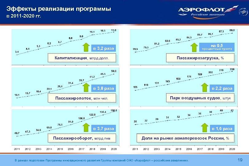 Эффекты реализации программы в 2011 -2020 гг. на 9, 5 в 3, 2 раза