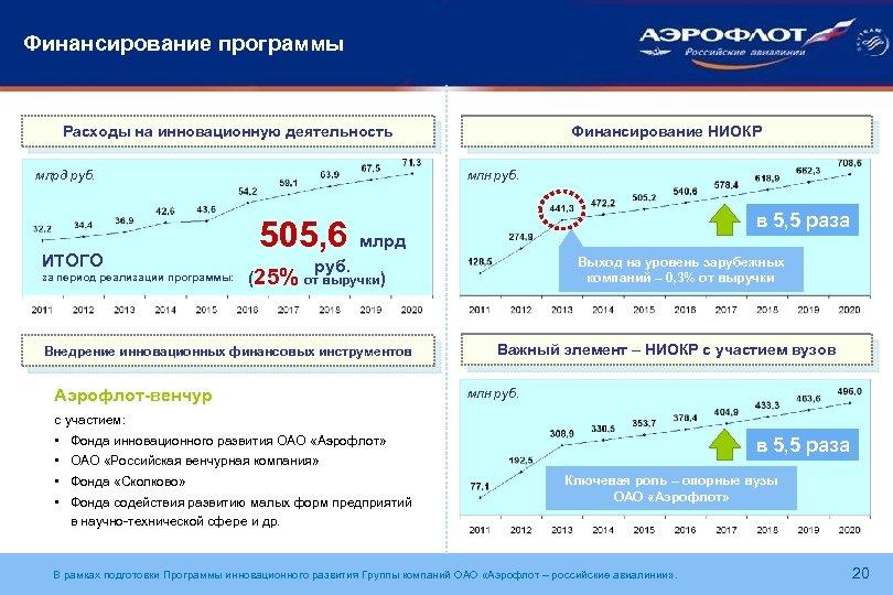 Финансирование программы Финансирование НИОКР Расходы на инновационную деятельность млн руб. млрд руб. ИТОГО за