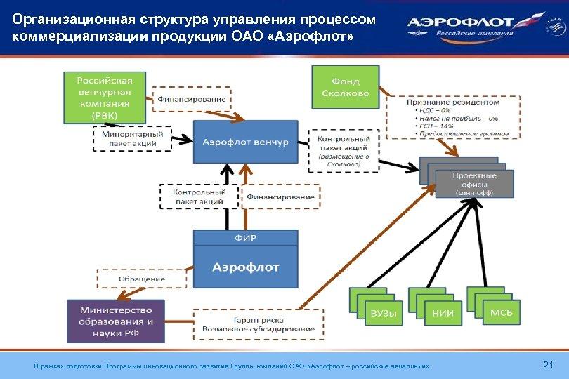 Организационная структура управления процессом коммерциализации продукции ОАО «Аэрофлот» В рамках подготовки Программы инновационного развития