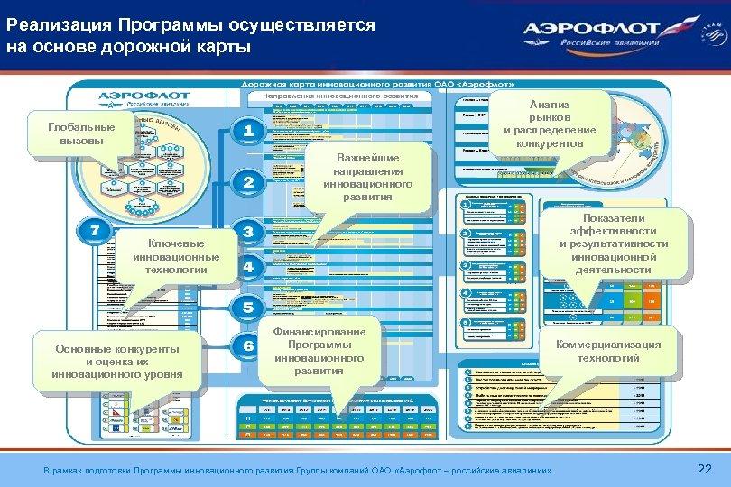 Реализация Программы осуществляется на основе дорожной карты Анализ рынков и распределение конкурентов Глобальные вызовы