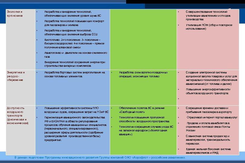 • Разработка и внедрение технологий, обеспечивающих снижения уровня шума ВС • Разработка технологий