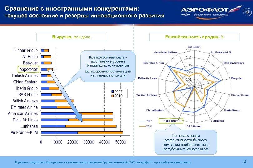 Сравнение с иностранными конкурентами: текущее состояние и резервы инновационного развития Выручка, млн долл. Рентабельность