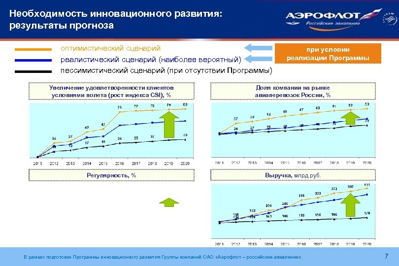 Необходимость инновационного развития: результаты прогноза оптимистический сценарий реалистический сценарий (наиболее вероятный) пессимистический сценарий (при