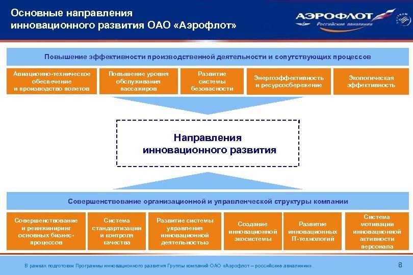 Основные направления инновационного развития ОАО «Аэрофлот» Повышение эффективности производственной деятельности и сопутствующих процессов Авиационно-техническое