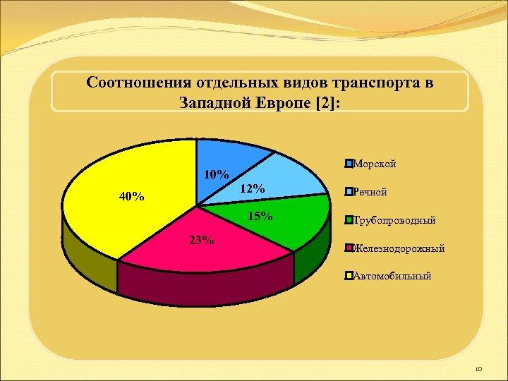 Соотношения отдельных видов транспорта в Западной Европе [2]: Морской 10% 12% 40% 15% 23%
