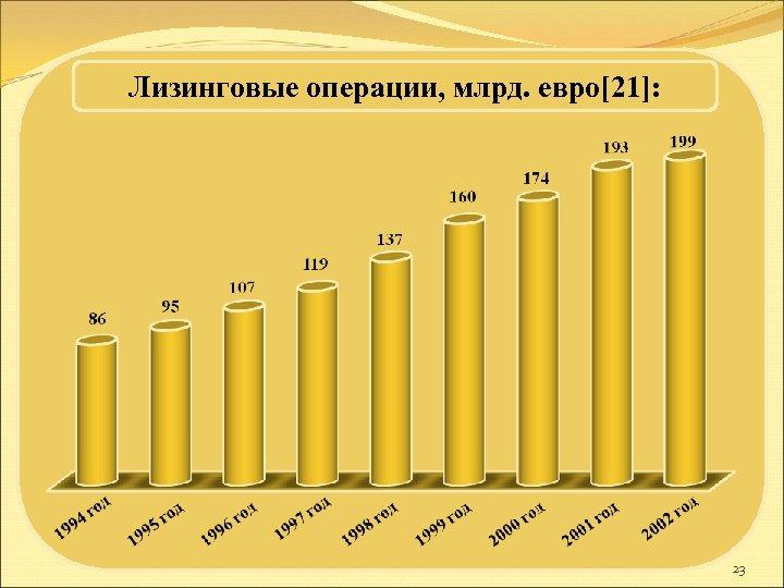Лизинговые операции, млрд. евро[21]: 23
