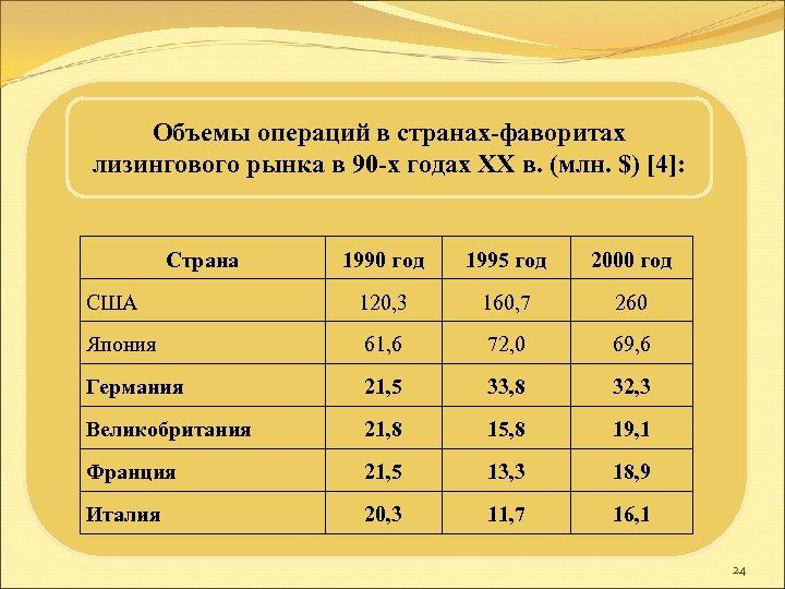 Объемы операций в странах-фаворитах лизингового рынка в 90 -х годах ХХ в. (млн. $)
