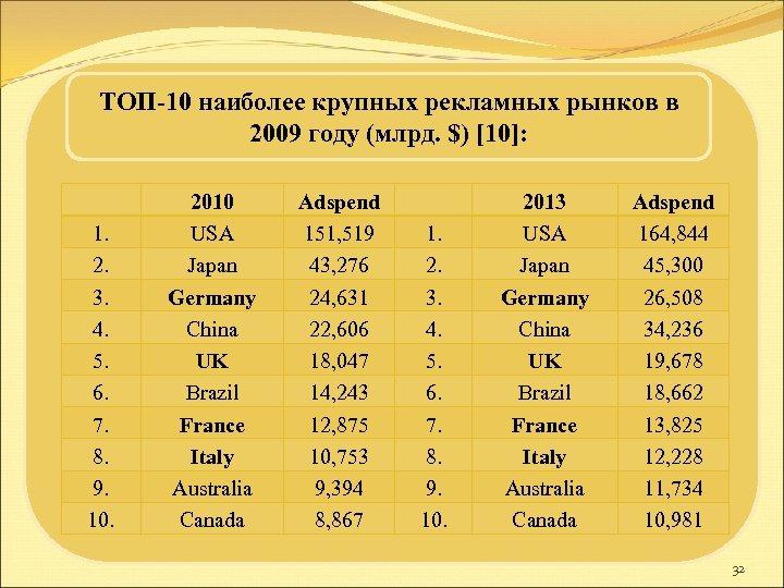 ТОП-10 наиболее крупных рекламных рынков в 2009 году (млрд. $) [10]: 1. 2. 3.