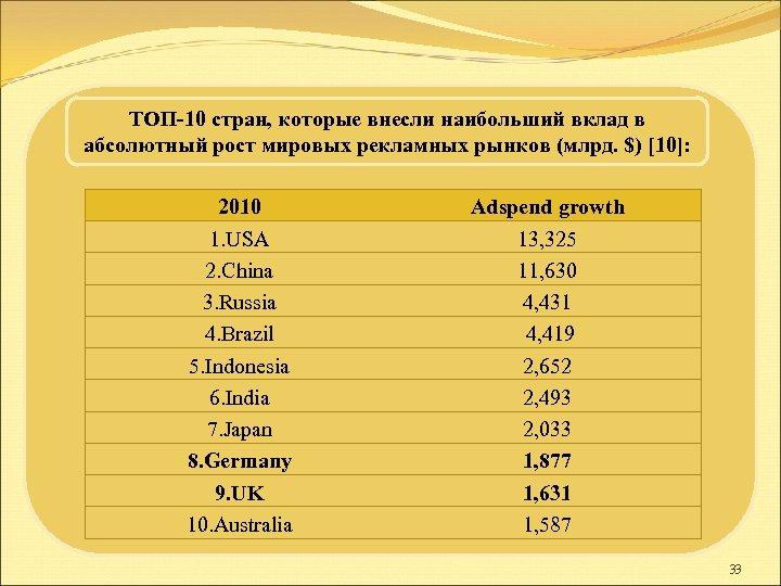 ТОП-10 стран, которые внесли наибольший вклад в абсолютный рост мировых рекламных рынков (млрд. $)