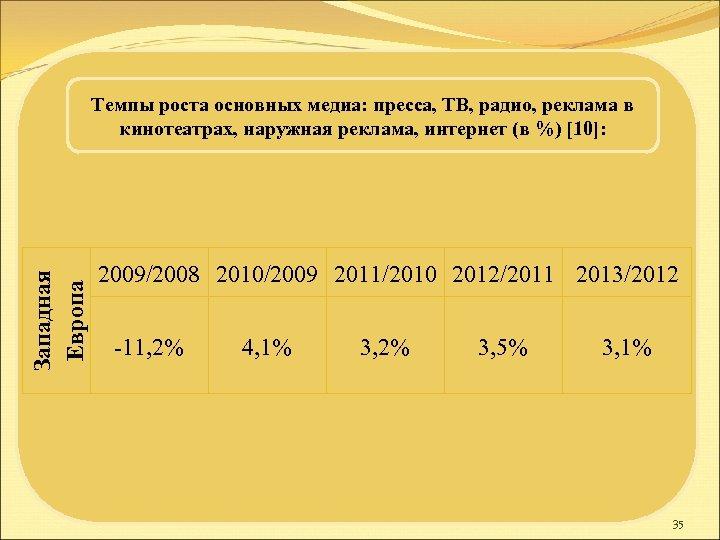 Западная Европа Темпы роста основных медиа: пресса, ТВ, радио, реклама в кинотеатрах, наружная реклама,