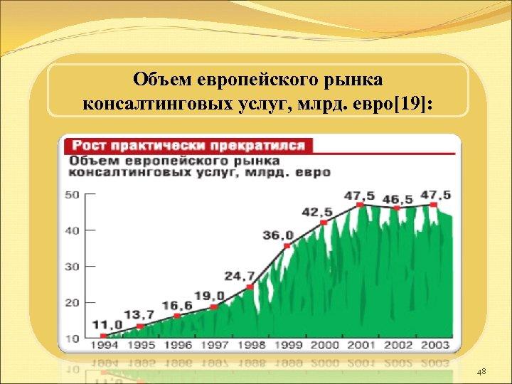 Объем европейского рынка консалтинговых услуг, млрд. евро[19]: 48