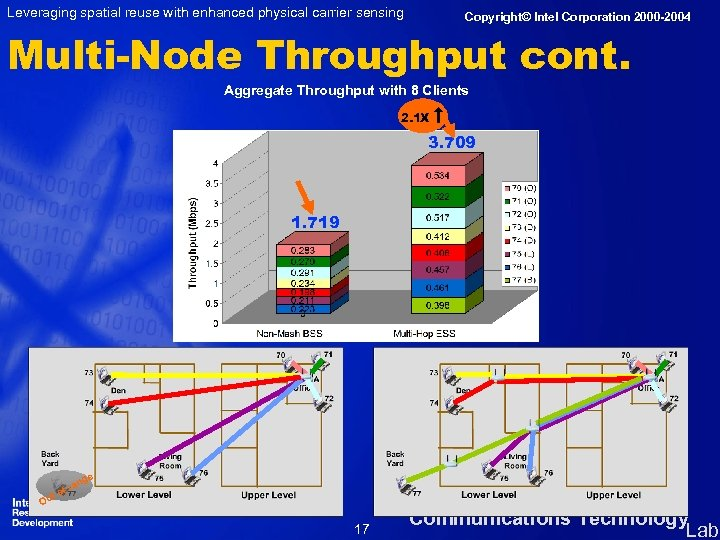 Leveraging spatial reuse with enhanced physical carrier sensing Copyright© Intel Corporation 2000 -2004 Multi-Node