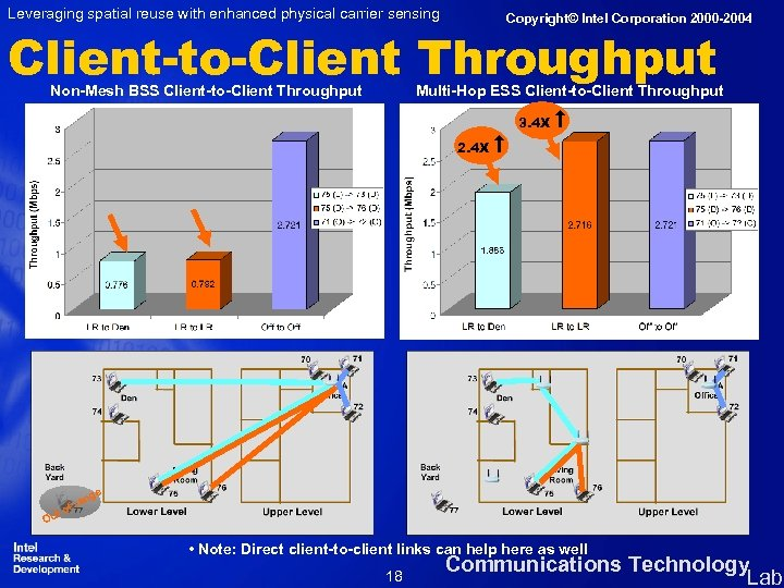 Leveraging spatial reuse with enhanced physical carrier sensing Copyright© Intel Corporation 2000 -2004 Client-to-Client