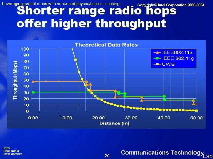 Leveraging spatial reuse with enhanced physical carrier sensing Shorter range radio hops offer higher