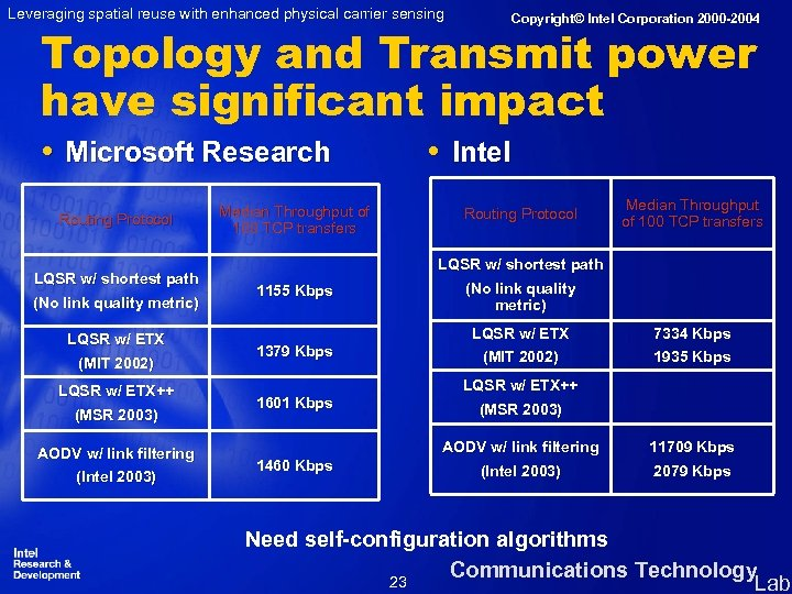 Leveraging spatial reuse with enhanced physical carrier sensing Copyright© Intel Corporation 2000 -2004 Topology