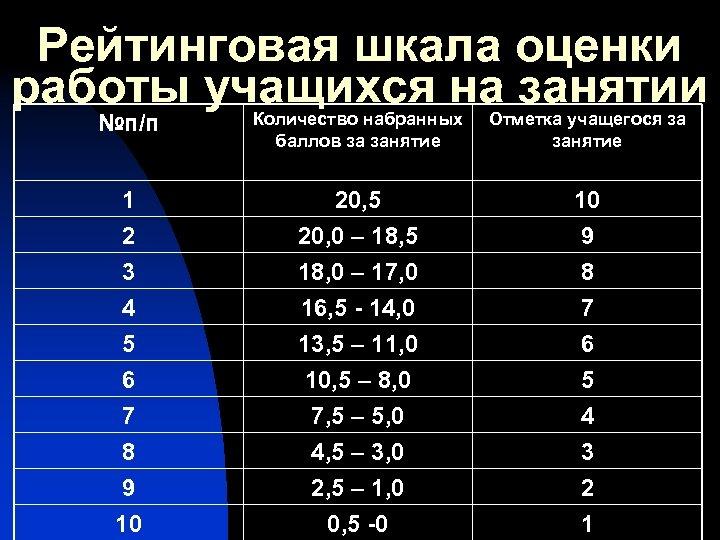 Рейтинговая шкала оценки работы учащихся на занятии №п/п Количество набранных баллов за занятие Отметка