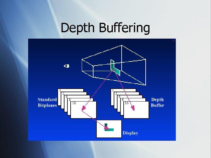 Depth Buffering