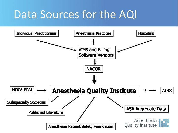 Data Sources for the AQI Individual Practitioners Anesthesia Practices Hospitals AIMS and Billing Software