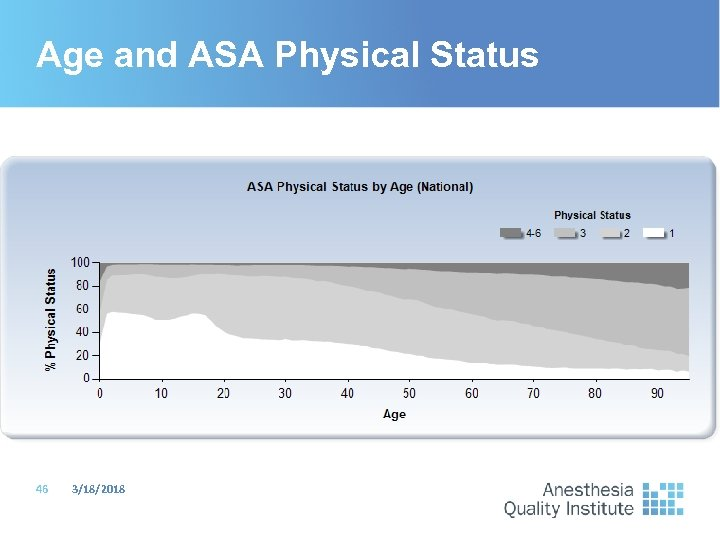 Age and ASA Physical Status 46 3/18/2018