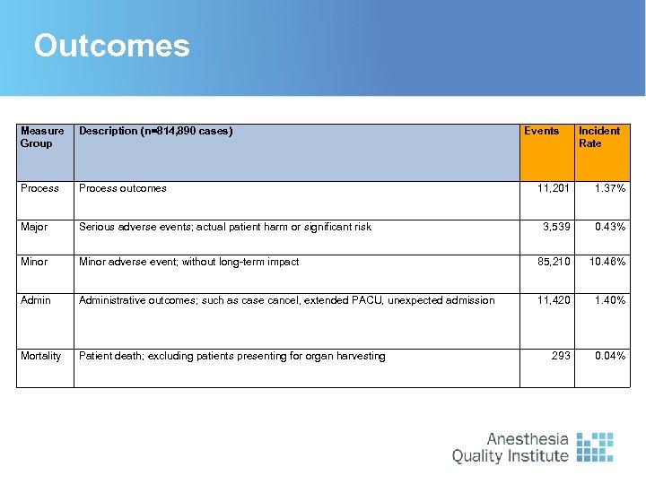 Outcomes Measure Group Description (n=814, 890 cases) Process outcomes Major Serious adverse events; actual