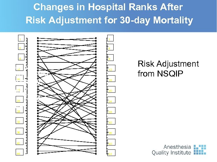Changes in Hospital Ranks After Risk Adjustment for 30 -day Mortality 1 1 4