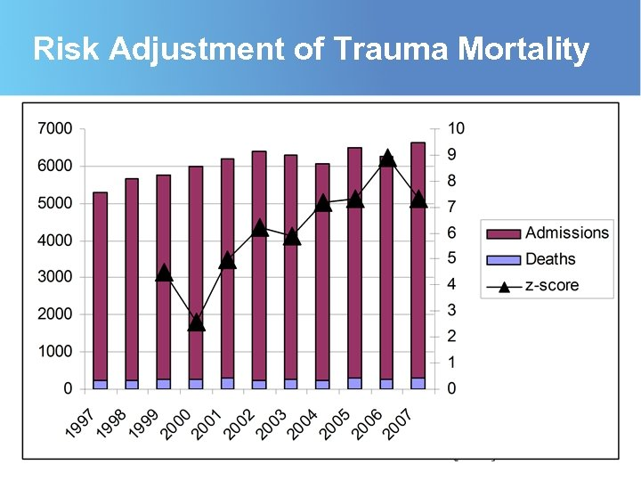 Risk Adjustment of Trauma Mortality
