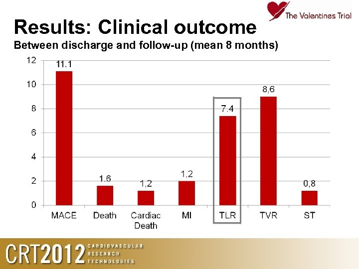 Results: Clinical outcome Between discharge and follow-up (mean 8 months)