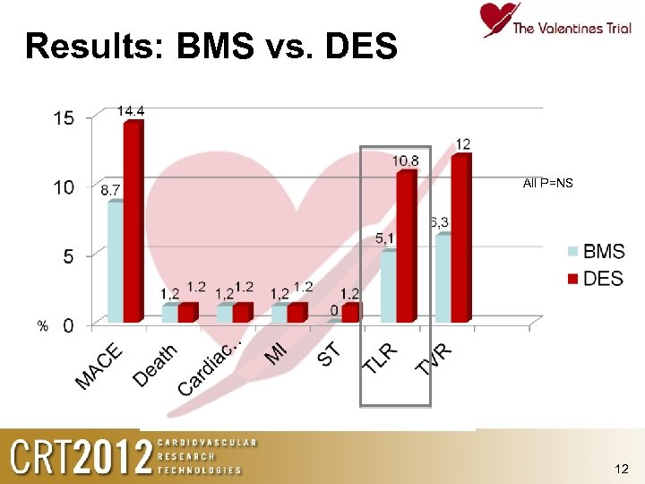 Results: BMS vs. DES All P=NS 12