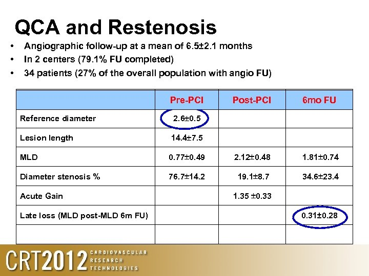 QCA and Restenosis • • • Angiographic follow-up at a mean of 6. 5±