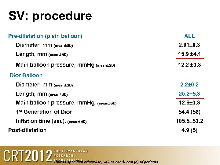 SV: procedure Pre-dilatation (plain balloon) ALL Diameter, mm (mean SD) 2. 01 0. 3