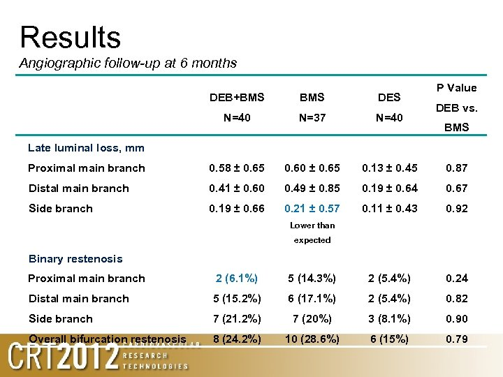 Results Angiographic follow-up at 6 months P Value DEB+BMS DES N=40 N=37 N=40 Proximal