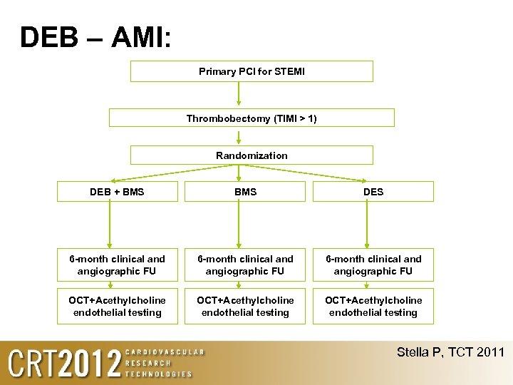 DEB – AMI: Primary PCI for STEMI Thrombobectomy (TIMI > 1) Randomization DEB +