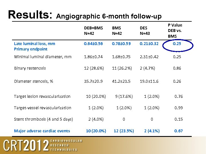Results: Angiographic 6 -month follow-up P Value DEB vs. BMS DEB+BMS N=42 DES N=43