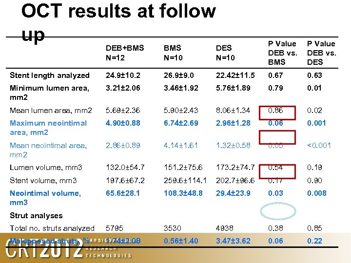 OCT results at follow up DEB+BMS N=12 BMS N=10 DES N=10 P Value