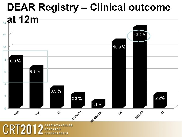 DEAR Registry – Clinical outcome at 12 m 13. 2 % 10. 9 %