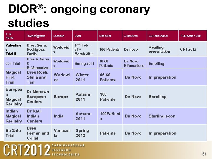 DIOR®: ongoing coronary studies Trial Name Investigator Location Start Endpoint Objectives Current Status Publication