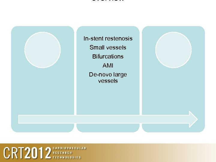 overview In-stent restenosis Small vessels Bifurcations AMI De-novo large vessels